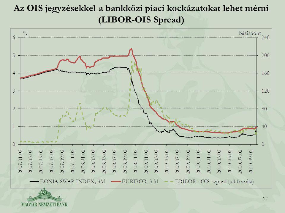 Az OIS jegyzésekkel a bankközi piaci kockázatokat lehet mérni (LIBOR-OIS Spread) 17