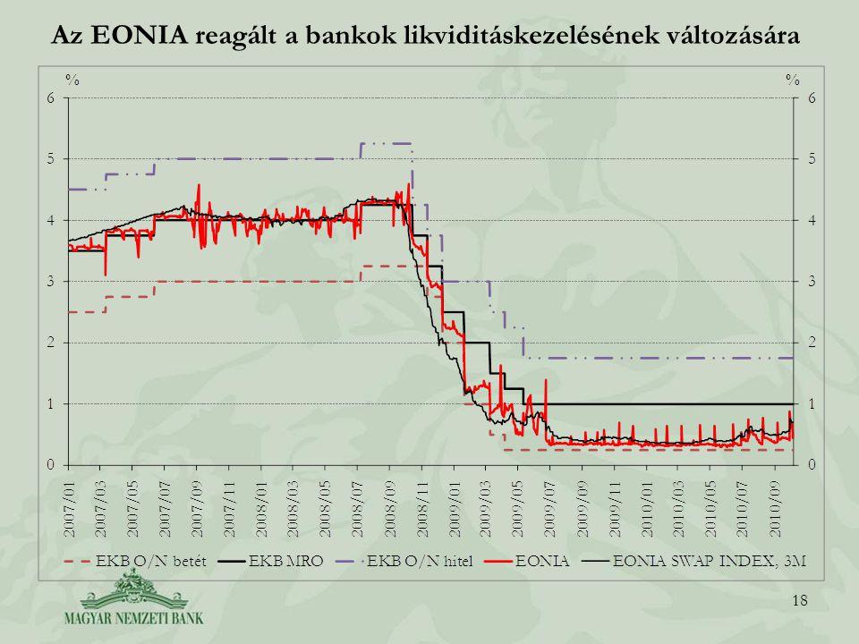 Az EONIA reagált a bankok likviditáskezelésének változására 18