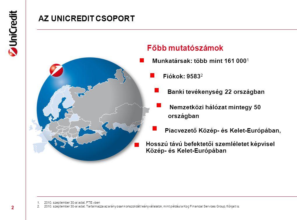 AZ UNICREDIT CSOPORT Munkatársak: több mint 161 000 1 Fiókok: 9583 2 Banki tevékenység 22 országban Nemzetközi hálózat mintegy 50 országban Piacvezető Közép- és Kelet-Európában, Hosszú távú befektetői szemléletet képvisel Közép- és Kelet-Európában 1.2010.