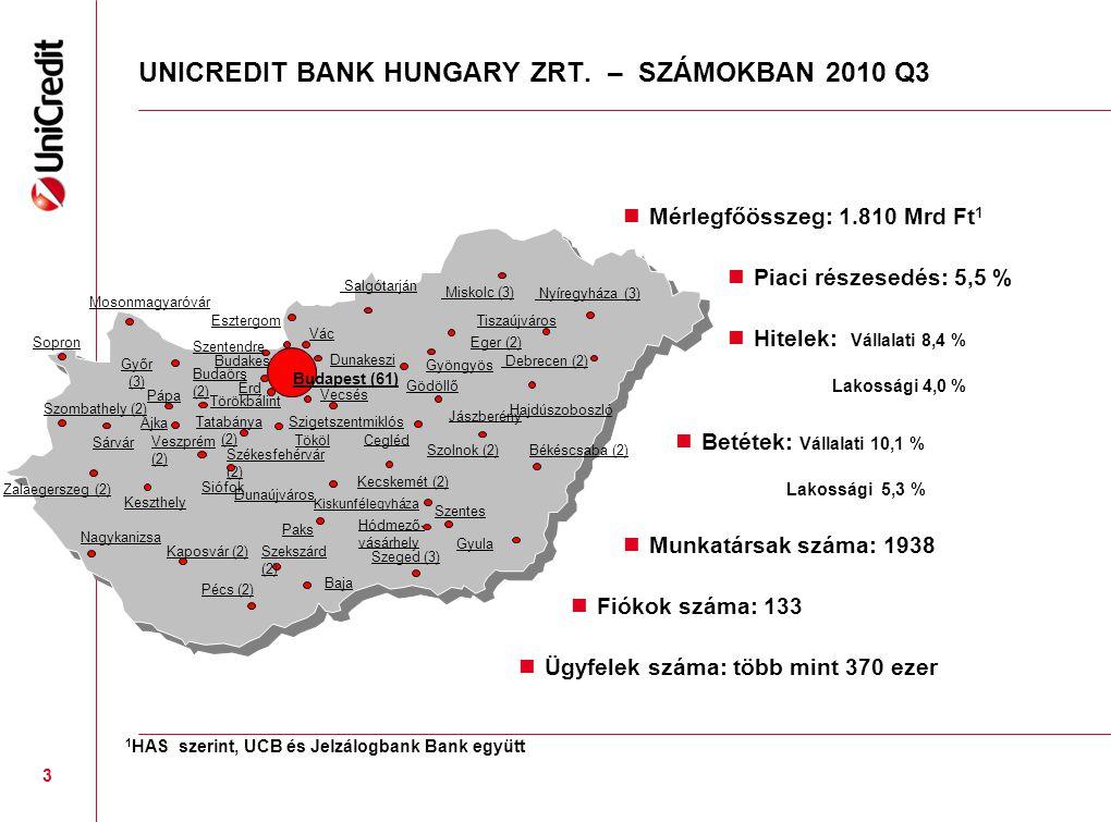 UNICREDIT BANK HUNGARY ZRT. – SZÁMOKBAN 2010 Q3 Mérlegfőösszeg: 1.810 Mrd Ft 1 Piaci részesedés: 5,5 % Hitelek: Vállalati 8,4 % Lakossági 4,0 % Betéte
