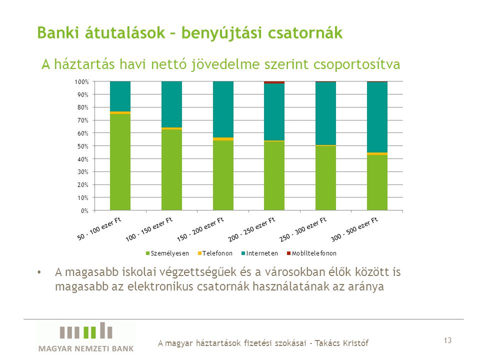 A háztartás havi nettó jövedelme szerint csoportosítva A magyar háztartások fizetési szokásai - Takács Kristóf 13 Banki átutalások – benyújtási csator