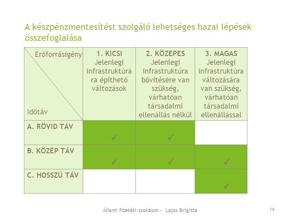 1. KICSI Jelenlegi infrastruktúrá ra építhető változások 2. KÖZEPES Jelenlegi infrastruktúra bővítésére van szükség, várhatóan társadalmi ellenállás n