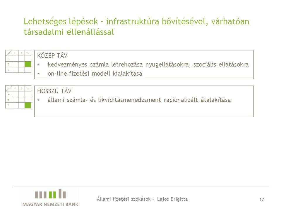 KÖZÉP TÁV kedvezményes számla létrehozása nyugellátásokra, szociális ellátásokra on-line fizetési modell kialakítása Lehetséges lépések – infrastruktúra bővítésével, várhatóan társadalmi ellenállással Állami fizetési szokások - Lajos Brigitta 17 HOSSZÚ TÁV állami számla- és likviditásmenedzsment racionalizált átalakítása 123 A B C 123 A B C