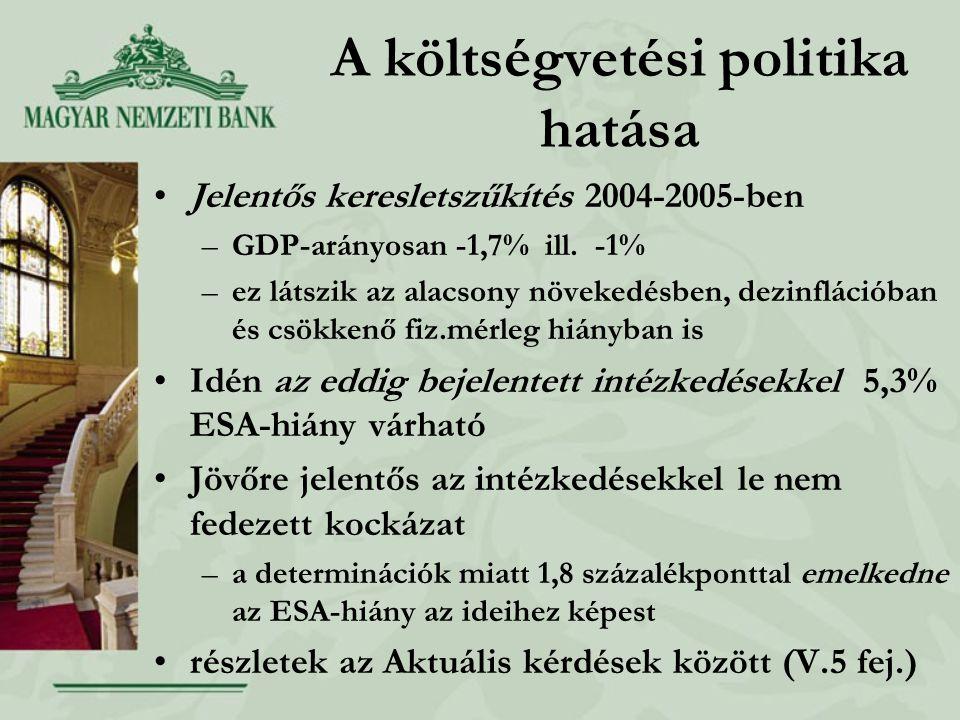 A költségvetési politika hatása Jelentős keresletszűkítés 2004-2005-ben –GDP-arányosan -1,7% ill.