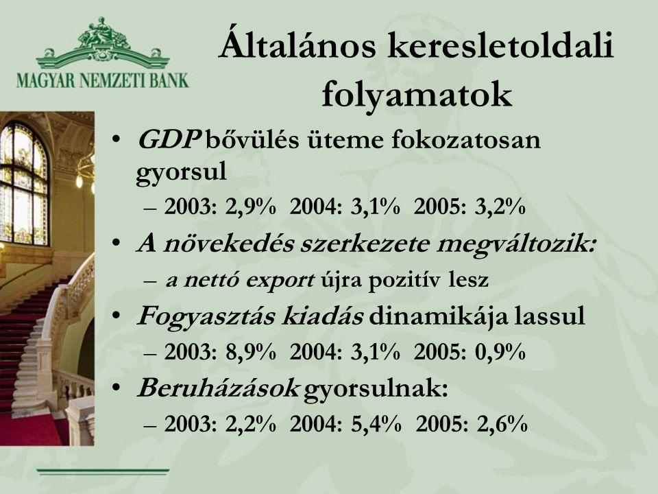 Általános keresletoldali folyamatok GDP bővülés üteme fokozatosan gyorsul –2003: 2,9% 2004: 3,1% 2005: 3,2% A növekedés szerkezete megváltozik: –a nettó export újra pozitív lesz Fogyasztás kiadás dinamikája lassul –2003: 8,9% 2004: 3,1% 2005: 0,9% Beruházások gyorsulnak: –2003: 2,2% 2004: 5,4% 2005: 2,6%