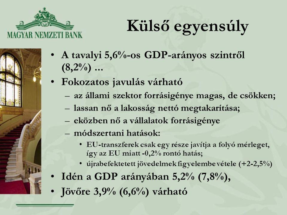 Külső egyensúly A tavalyi 5,6%-os GDP-arányos szintről (8,2%)...