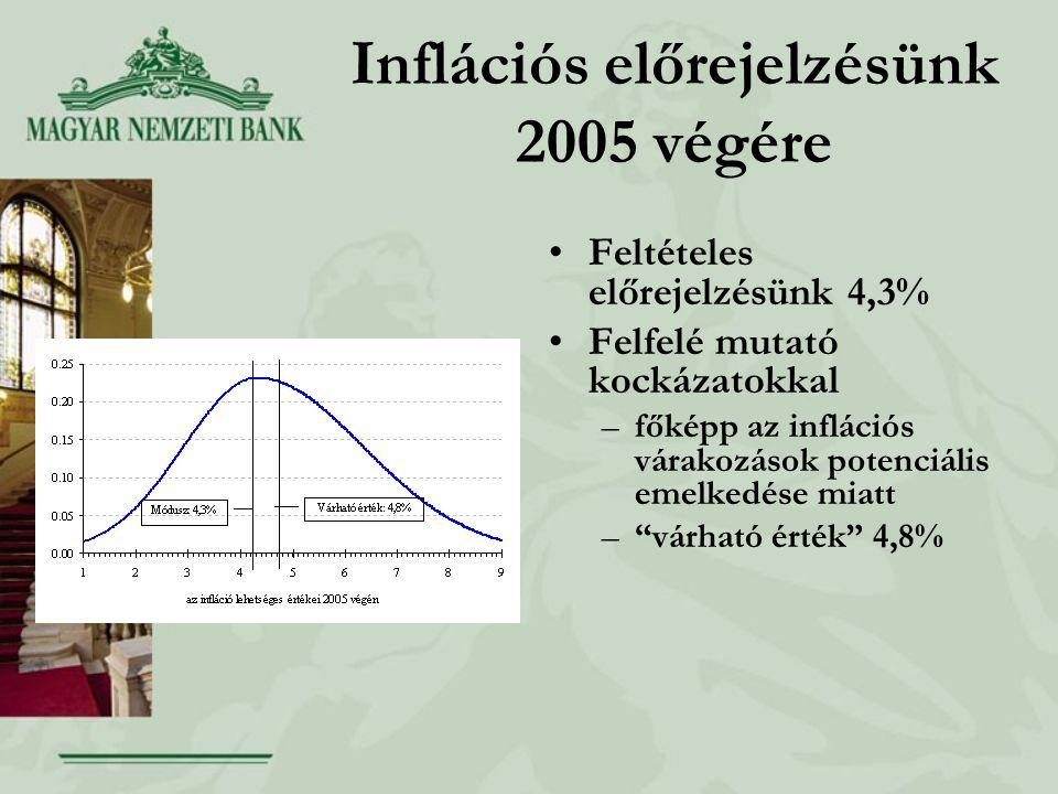 Inflációs előrejelzésünk 2005 végére Feltételes előrejelzésünk 4,3% Felfelé mutató kockázatokkal –főképp az inflációs várakozások potenciális emelkedése miatt – várható érték 4,8%