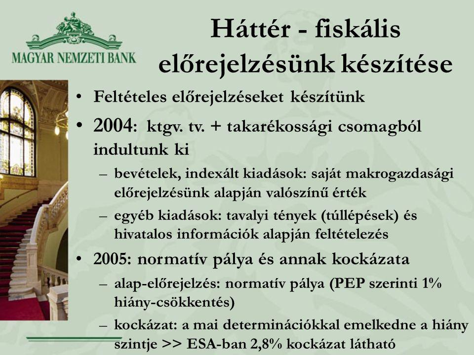 Háttér - fiskális előrejelzésünk készítése Feltételes előrejelzéseket készítünk 2004 : ktgv.