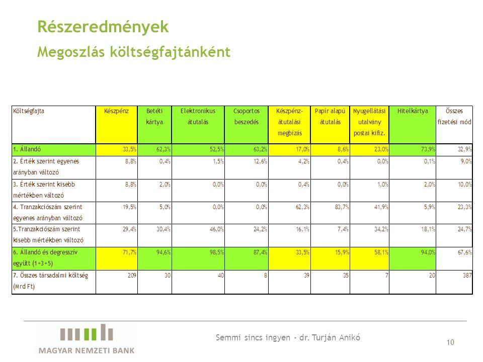 Megoszlás költségfajtánként 10 Részeredmények Semmi sincs ingyen - dr. Turján Anikó