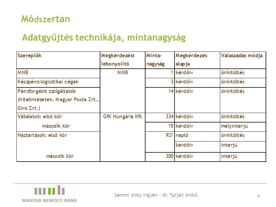 Adatgyűjtés technikája, mintanagyság 4 Mó dsze rtan Semmi sincs ingyen - dr. Turján Anikó