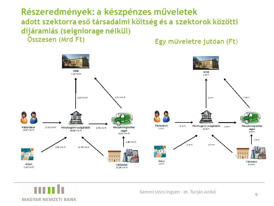 Összesen (Mrd Ft) 9 Részeredmények: a készpénzes műveletek adott szektorra eső társadalmi költség és a szektorok közötti díjáramlás (seigniorage nélkül) Egy műveletre jutóan (Ft) Semmi sincs ingyen - dr.