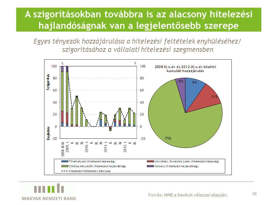 Egyes tényezők hozzájárulása a hitelezési feltételek enyhüléséhez/ szigorításához a vállalati hitelezési szegmensben A szigorításokban továbbra is az
