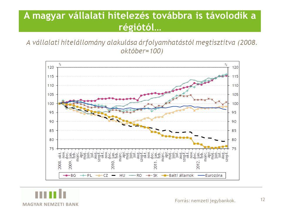 A vállalati hitelállomány alakulása árfolyamhatástól megtisztítva (2008. október=100) A magyar vállalati hitelezés továbbra is távolodik a régiótól… 1