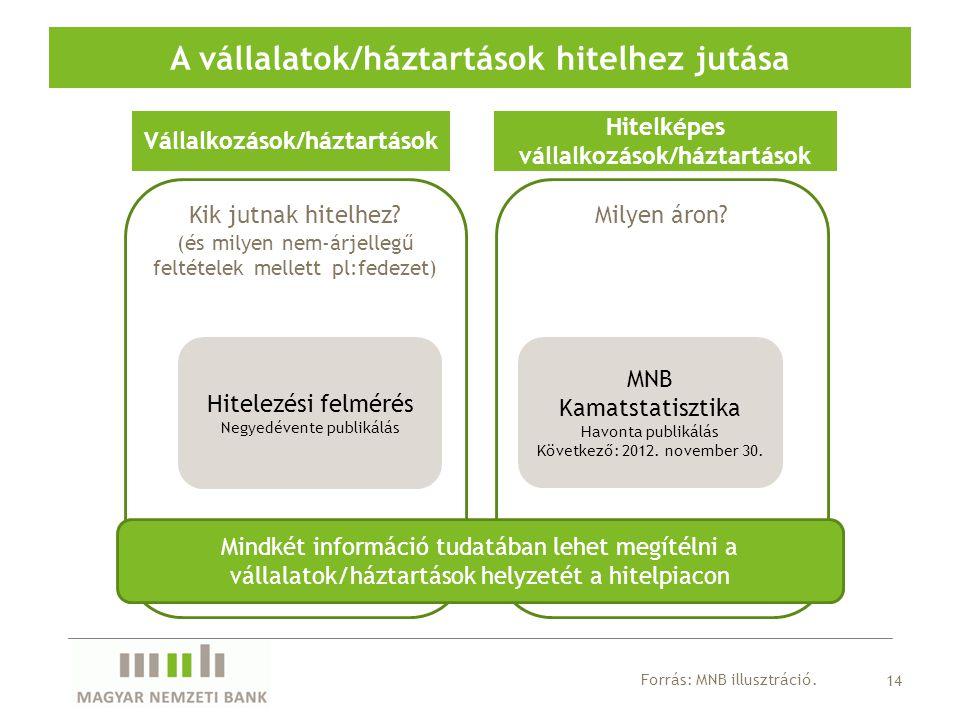 14 A vállalatok/háztartások hitelhez jutása Kik jutnak hitelhez? (és milyen nem-árjellegű feltételek mellett pl:fedezet) Milyen áron? Hitelezési felmé