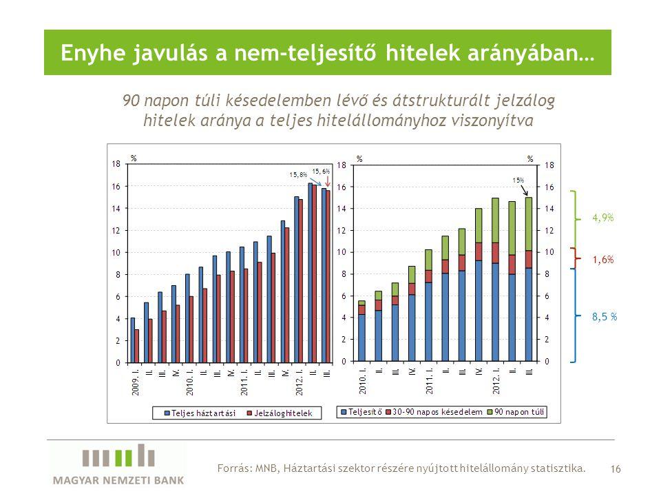 16 Enyhe javulás a nem-teljesítő hitelek arányában… Forrás: MNB, Háztartási szektor részére nyújtott hitelállomány statisztika. 90 napon túli késedele