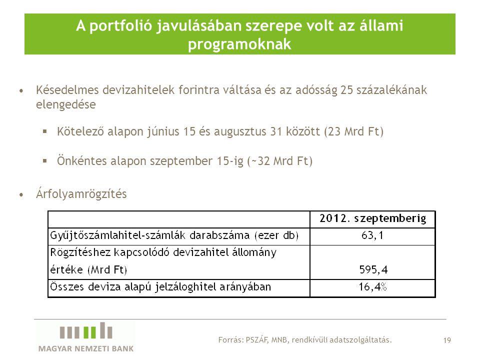 19 Forrás: PSZÁF, MNB, rendkívüli adatszolgáltatás.
