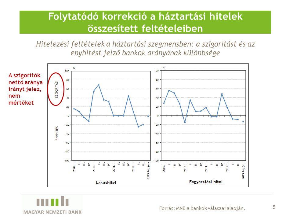 Hitelezési feltételek a háztartási szegmensben: a szigorítást és az enyhítést jelző bankok arányának különbsége Folytatódó korrekció a háztartási hite
