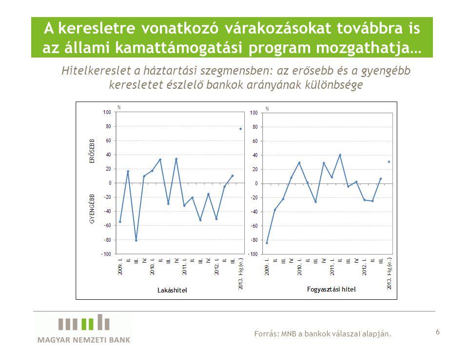 Hitelkereslet a háztartási szegmensben: az erősebb és a gyengébb keresletet észlelő bankok arányának különbsége A keresletre vonatkozó várakozásokat t