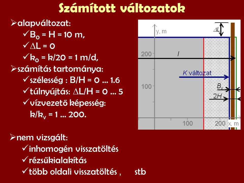  alapváltozat: B 0 = H = 10 m,  L = 0 k 0 = k/20 = 1 m/d,  számítás tartománya: szélesség : B/H = 0 … 1.6 túlnyújtás:  L/H = 0 … 5 vízvezet ő képesség: k/k v = 1 … 200.