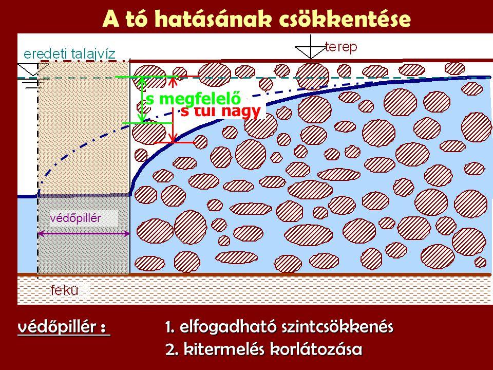 Értékelés 1 : szélesség 2. tószintek: 3. hozamok : szélesség hatása csekély