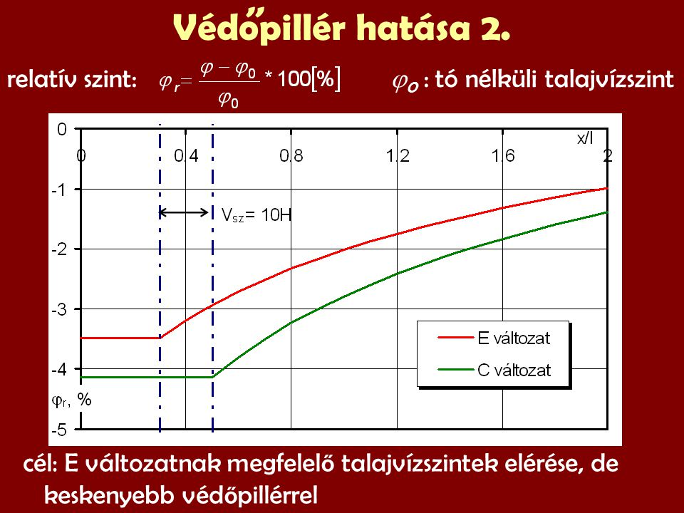 Védopillér hatása 2.,, cél: E változatnak megfelel ő talajvízszintek elérése, de keskenyebb véd ő pillérrel relatív szint:  0 : tó nélküli talajvízszint