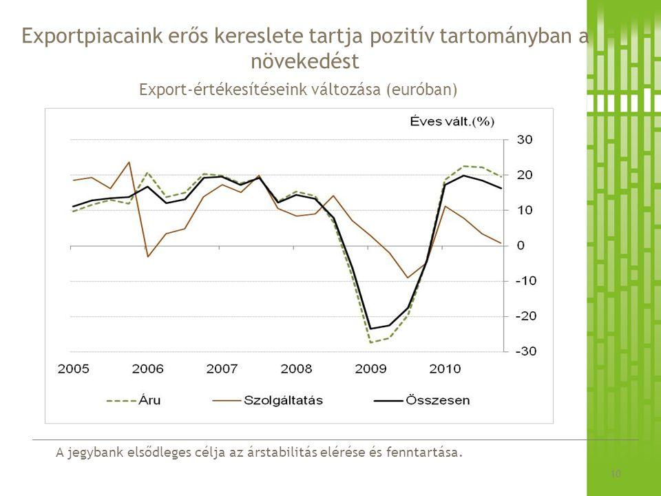 A jegybank elsődleges célja az árstabilitás elérése és fenntartása. Exportpiacaink erős kereslete tartja pozitív tartományban a növekedést 10 Export-é