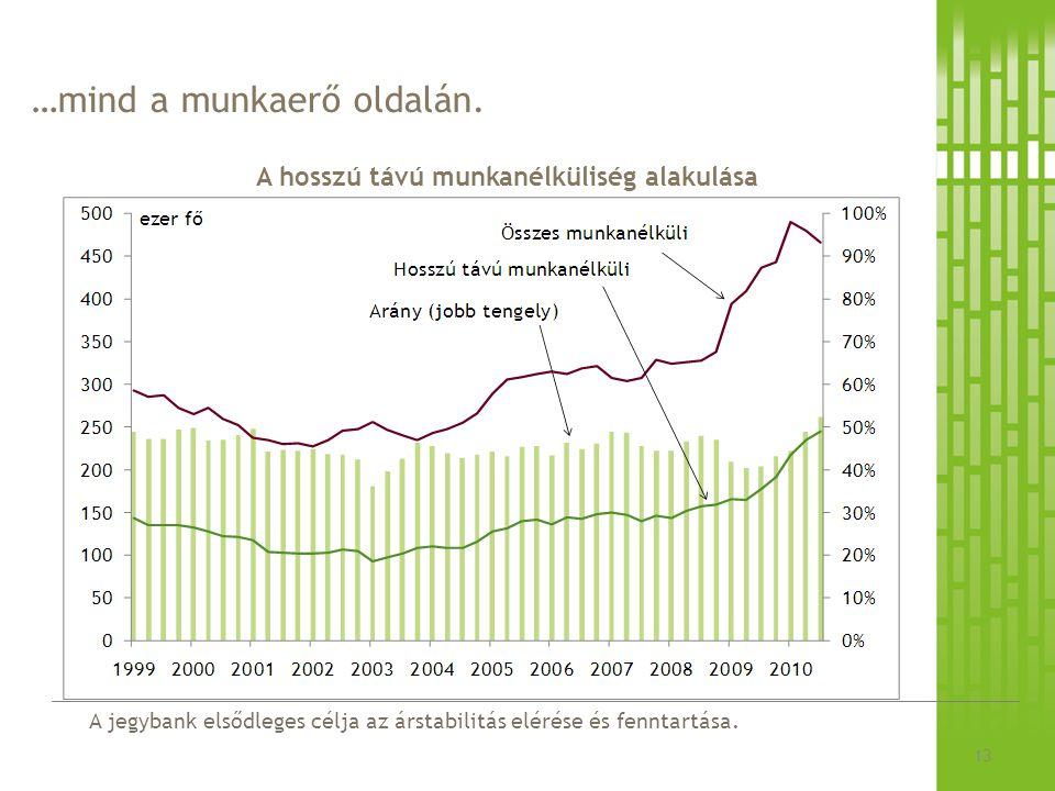 A jegybank elsődleges célja az árstabilitás elérése és fenntartása. …mind a munkaerő oldalán. A hosszú távú munkanélküliség alakulása 13