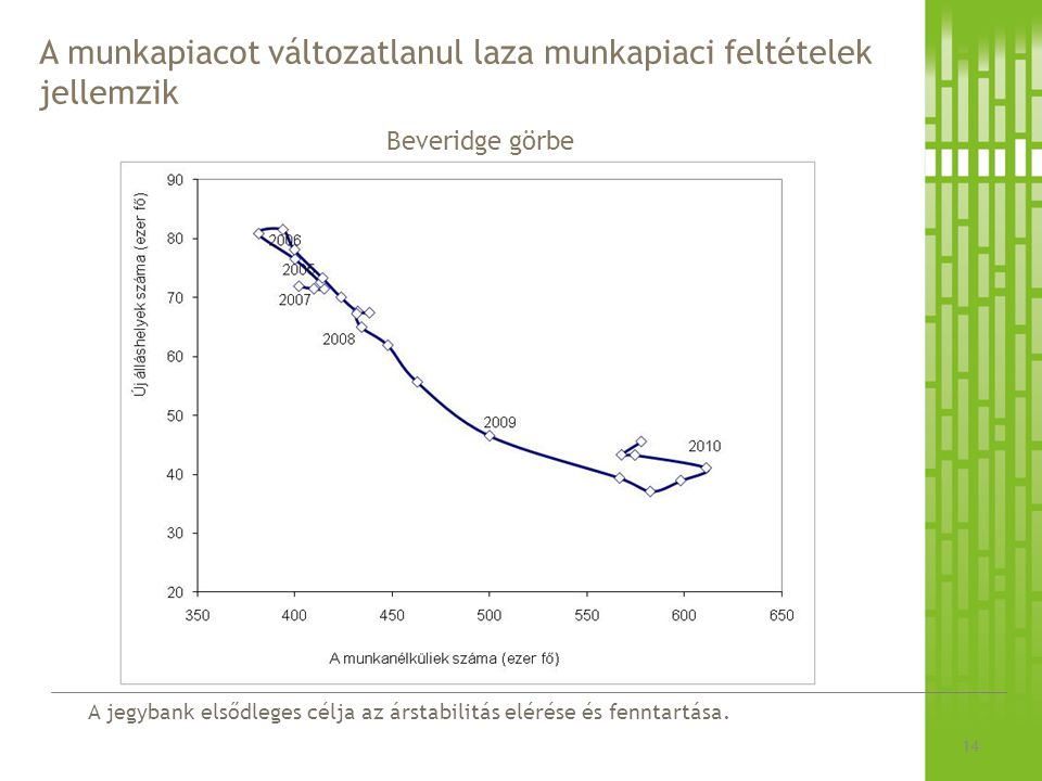 A jegybank elsődleges célja az árstabilitás elérése és fenntartása. A munkapiacot változatlanul laza munkapiaci feltételek jellemzik 14 Beveridge görb