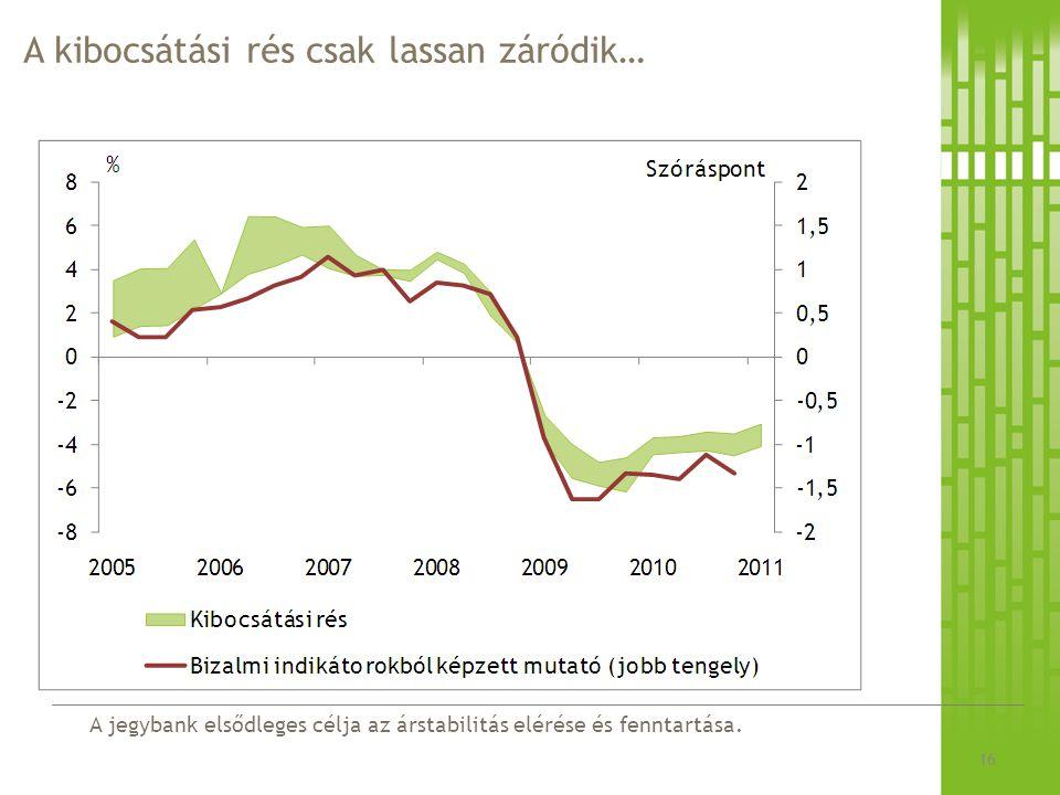 A jegybank elsődleges célja az árstabilitás elérése és fenntartása. A kibocsátási rés csak lassan záródik… 16