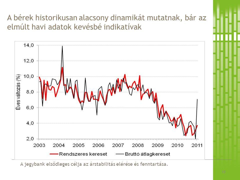 A jegybank elsődleges célja az árstabilitás elérése és fenntartása. A bérek historikusan alacsony dinamikát mutatnak, bár az elmúlt havi adatok kevésb