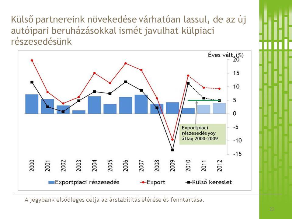 A jegybank elsődleges célja az árstabilitás elérése és fenntartása. Külső partnereink növekedése várhatóan lassul, de az új autóipari beruházásokkal i