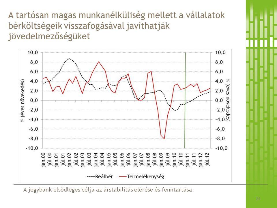 A jegybank elsődleges célja az árstabilitás elérése és fenntartása. A tartósan magas munkanélküliség mellett a vállalatok bérköltségeik visszafogásáva