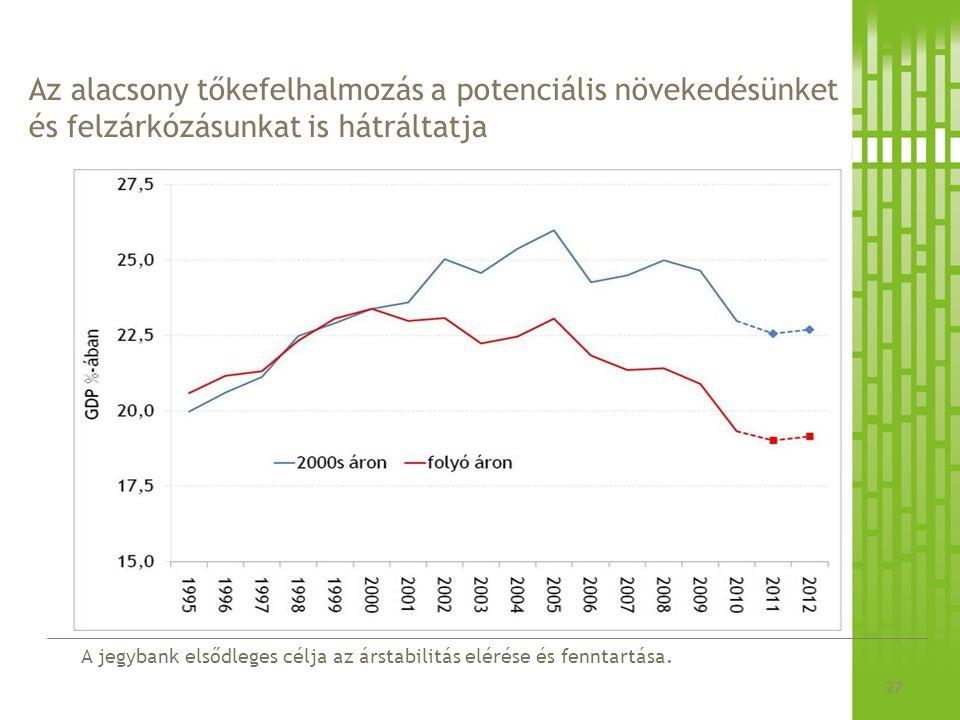 A jegybank elsődleges célja az árstabilitás elérése és fenntartása. Az alacsony tőkefelhalmozás a potenciális növekedésünket és felzárkózásunkat is há