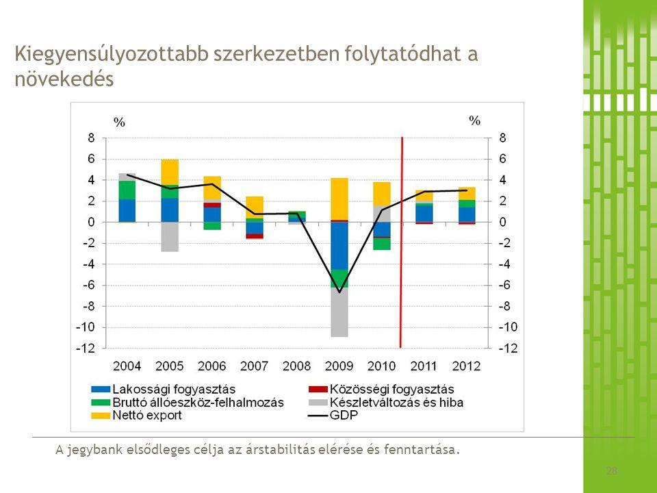 A jegybank elsődleges célja az árstabilitás elérése és fenntartása. Kiegyensúlyozottabb szerkezetben folytatódhat a növekedés 28
