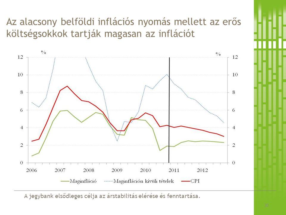 A jegybank elsődleges célja az árstabilitás elérése és fenntartása. Az alacsony belföldi inflációs nyomás mellett az erős költségsokkok tartják magasa