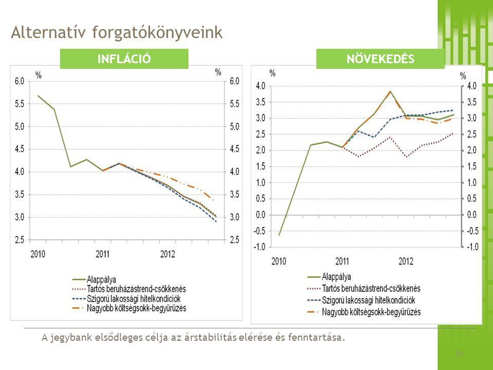A jegybank elsődleges célja az árstabilitás elérése és fenntartása. Alternatív forgatókönyveink 31 INFLÁCIÓNÖVEKEDÉS