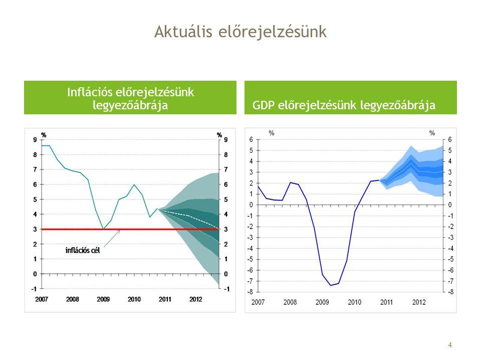Aktuális előrejelzésünk Inflációs előrejelzésünk legyezőábrája GDP előrejelzésünk legyezőábrája 4