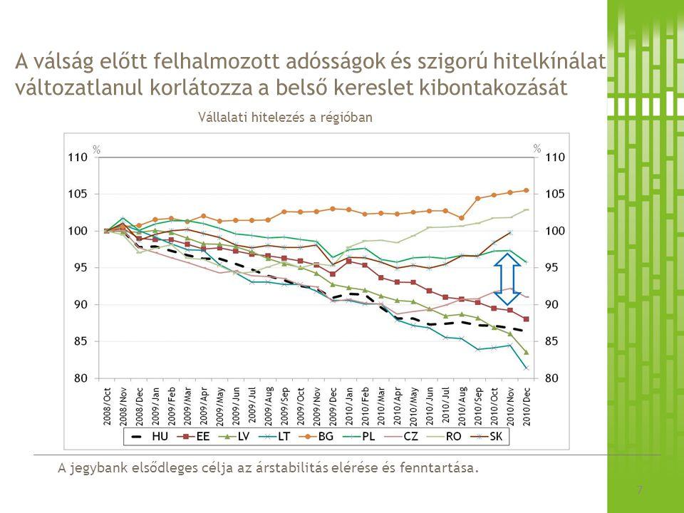 A jegybank elsődleges célja az árstabilitás elérése és fenntartása. A válság előtt felhalmozott adósságok és szigorú hitelkínálat változatlanul korlát