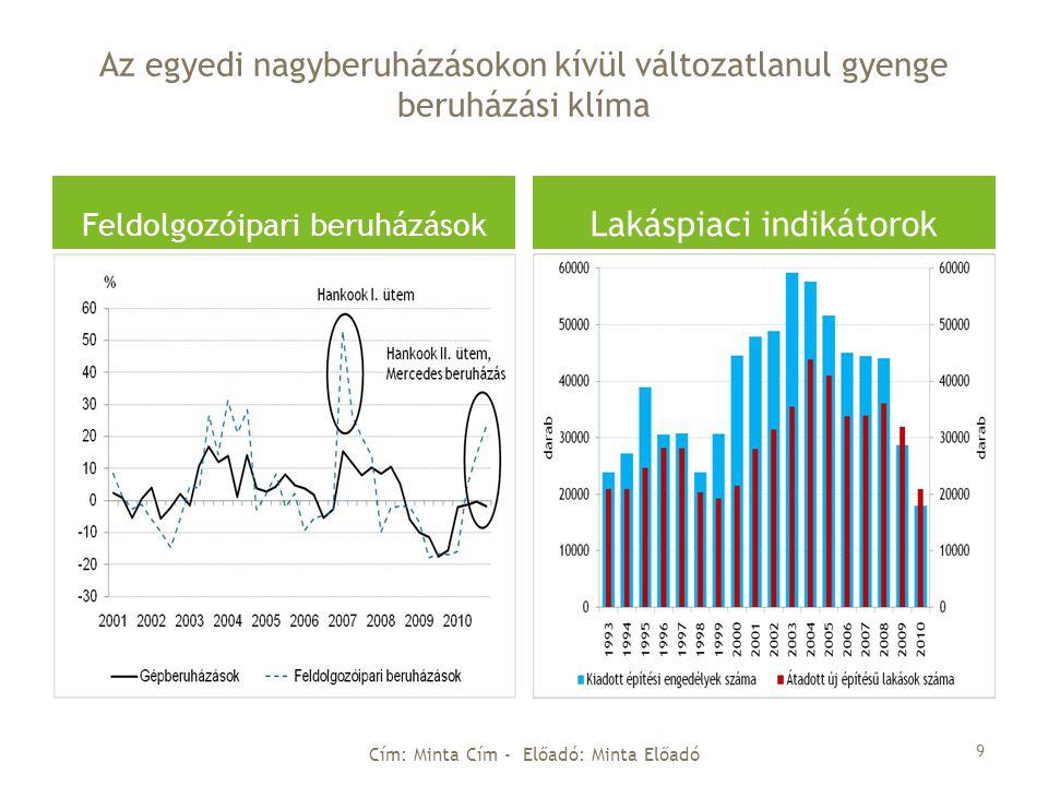 Az egyedi nagyberuházásokon kívül változatlanul gyenge beruházási klíma Feldolgozóipari beruházások Lakáspiaci indikátorok Cím: Minta Cím - Előadó: Minta Előadó 9