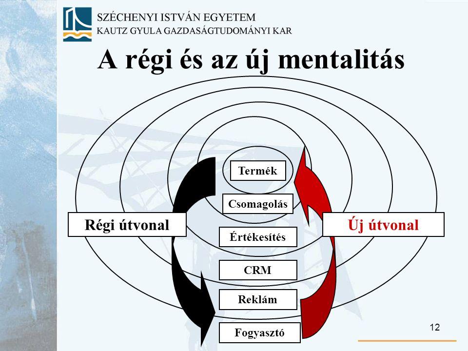 12 A régi és az új mentalitás Termék Csomagolás Értékesítés CRM Reklám Régi útvonalÚj útvonal Fogyasztó