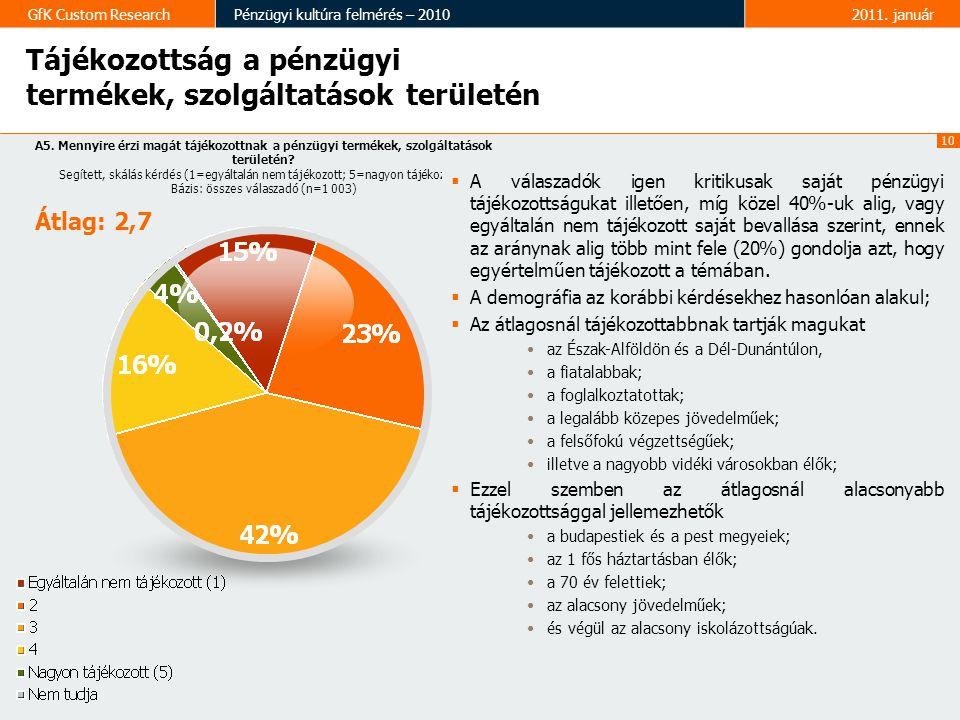 10 GfK Custom ResearchPénzügyi kultúra felmérés – 20102011.