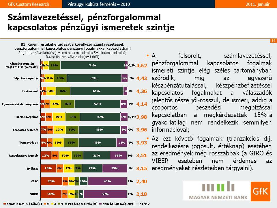 14 GfK Custom ResearchPénzügyi kultúra felmérés – 20102011.