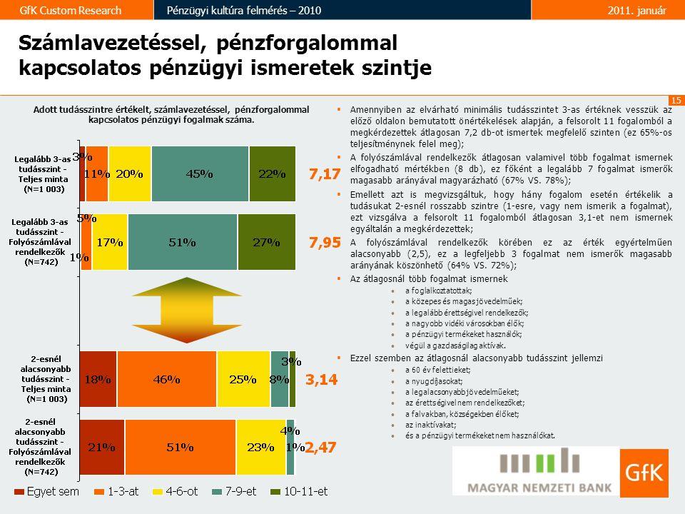 15 GfK Custom ResearchPénzügyi kultúra felmérés – 20102011. január  Amennyiben az elvárható minimális tudásszintet 3-as értéknek vesszük az előző old