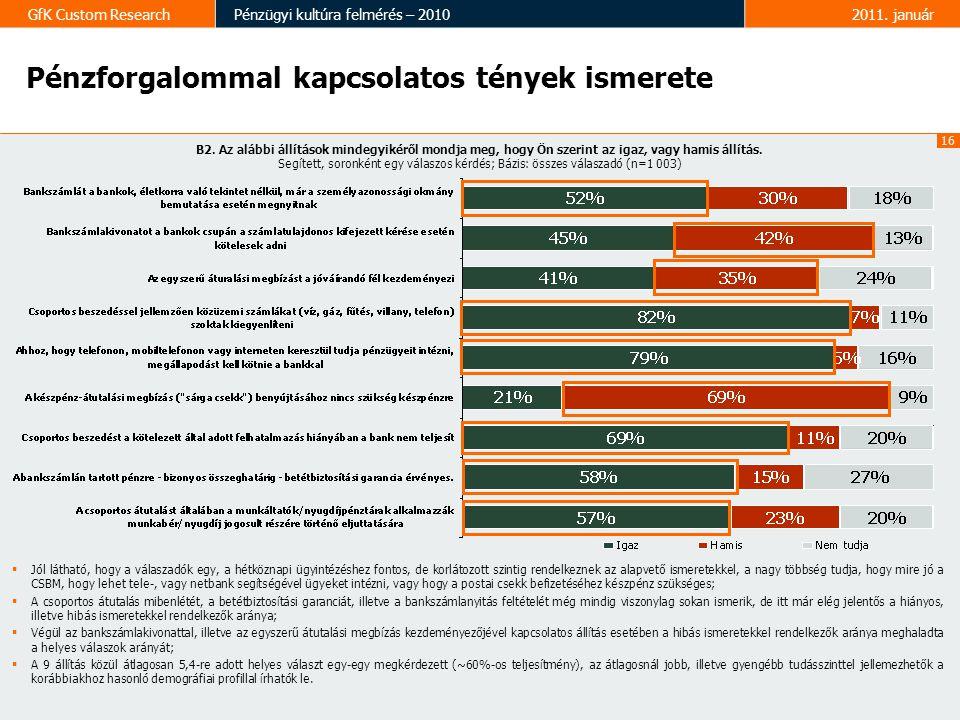 16 GfK Custom ResearchPénzügyi kultúra felmérés – 20102011.