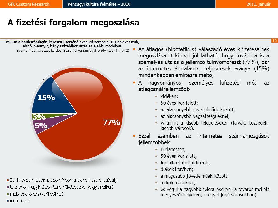 19 GfK Custom ResearchPénzügyi kultúra felmérés – 20102011.