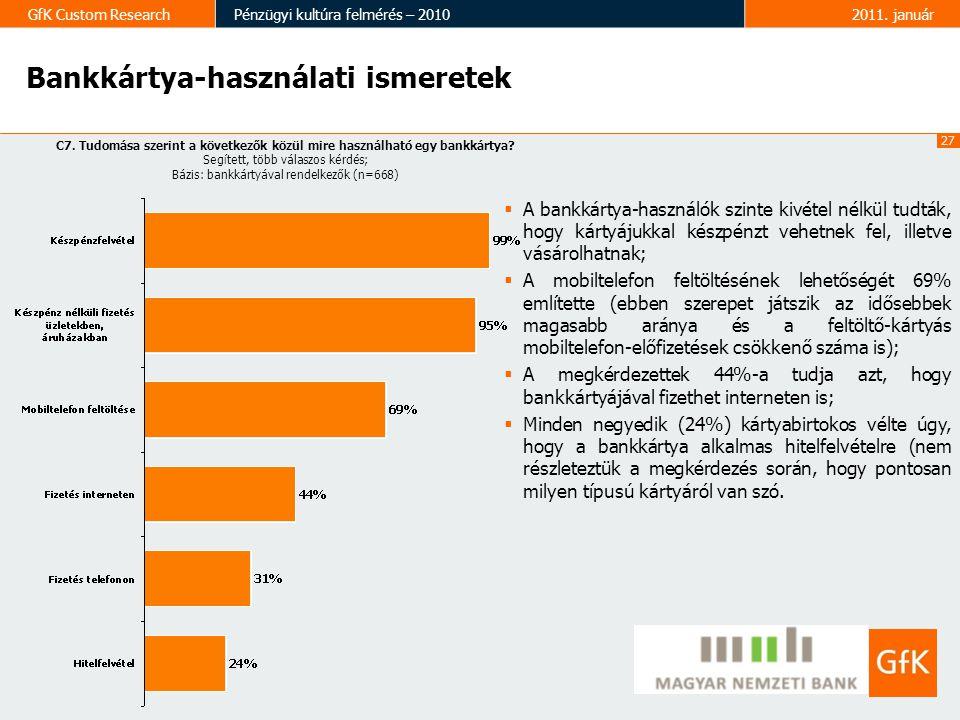 27 GfK Custom ResearchPénzügyi kultúra felmérés – 20102011. január  A bankkártya-használók szinte kivétel nélkül tudták, hogy kártyájukkal készpénzt