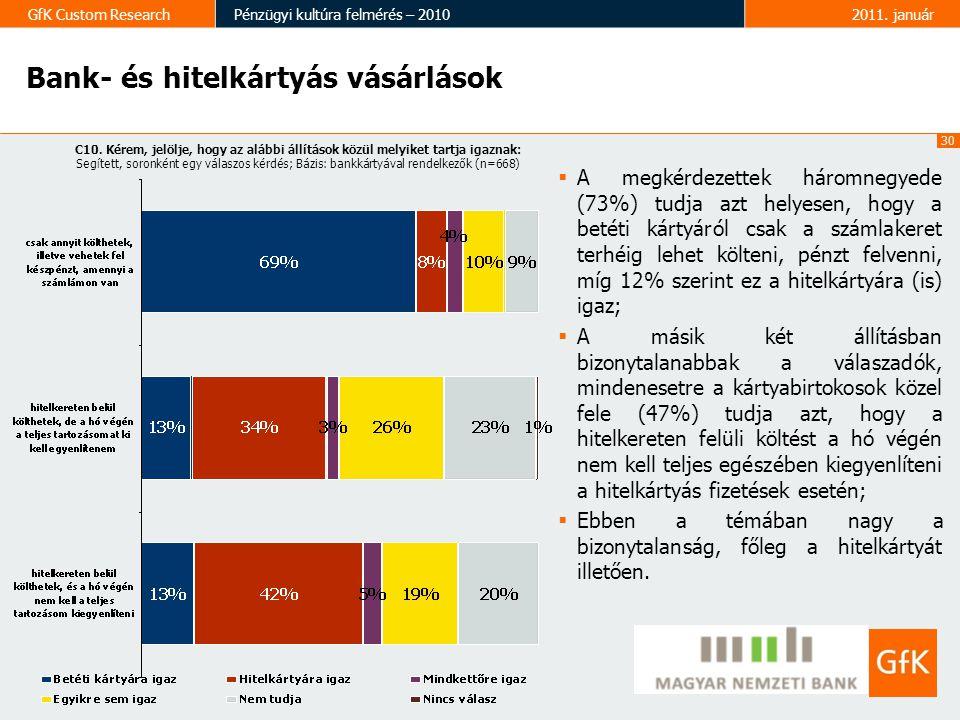 30 GfK Custom ResearchPénzügyi kultúra felmérés – 20102011. január  A megkérdezettek háromnegyede (73%) tudja azt helyesen, hogy a betéti kártyáról c