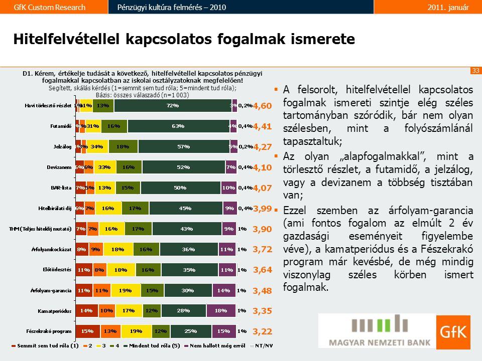 33 GfK Custom ResearchPénzügyi kultúra felmérés – 20102011. január  A felsorolt, hitelfelvétellel kapcsolatos fogalmak ismereti szintje elég széles t