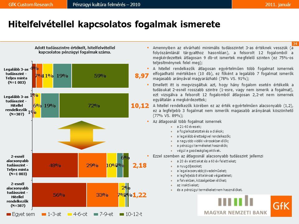 34 GfK Custom ResearchPénzügyi kultúra felmérés – 20102011. január  Amennyiben az elvárható minimális tudásszintet 3-as értéknek vesszük (a folyószám