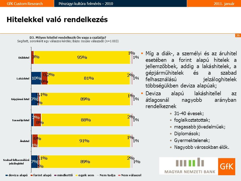 36 GfK Custom ResearchPénzügyi kultúra felmérés – 20102011.